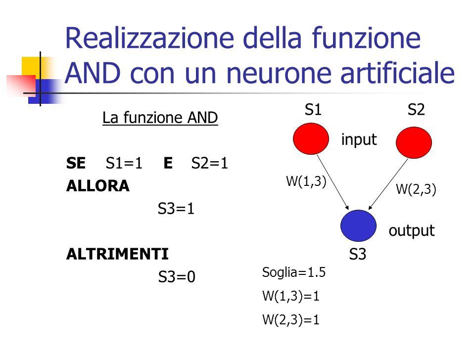 Realizzazione della funzione AND con un neurone artificiale La funzione AND SE S1=1 E S2=1 ALLORA S3=1 ALTRIMENTI S3=0 Soglia=1.5 W(1,3)=1 W(2,3)=1 input output W(1,3) W(2,3) S1S2 S3