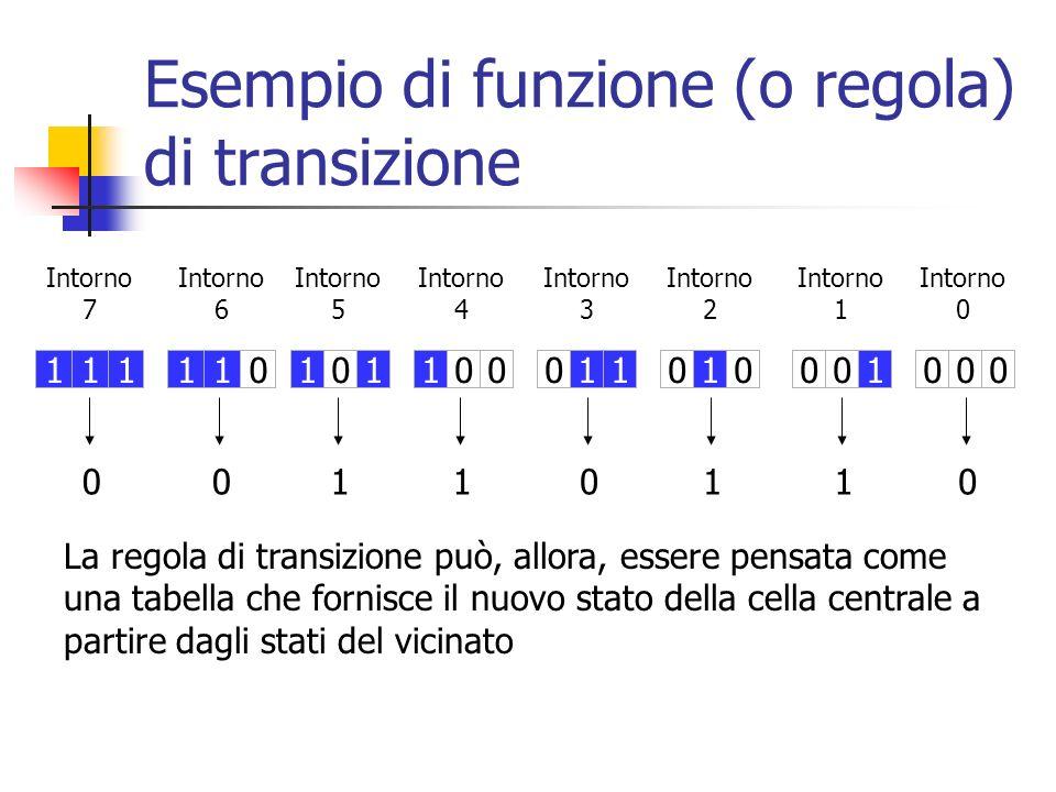 Esempio di funzione (o regola) di transizione La regola di transizione può, allora, essere pensata come una tabella che fornisce il nuovo stato della