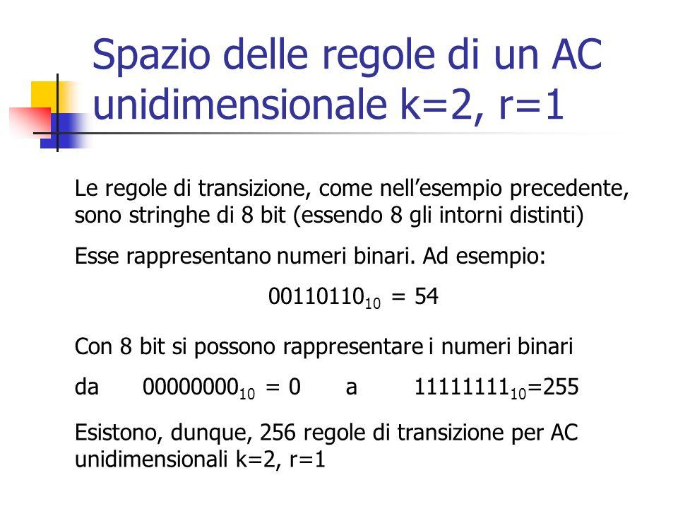Spazio delle regole di un AC unidimensionale k=2, r=1 Le regole di transizione, come nellesempio precedente, sono stringhe di 8 bit (essendo 8 gli int