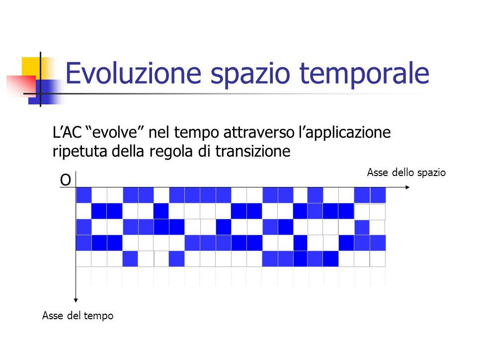 Evoluzione spazio temporale Asse dello spazio Asse del tempo O LAC evolve nel tempo attraverso lapplicazione ripetuta della regola di transizione