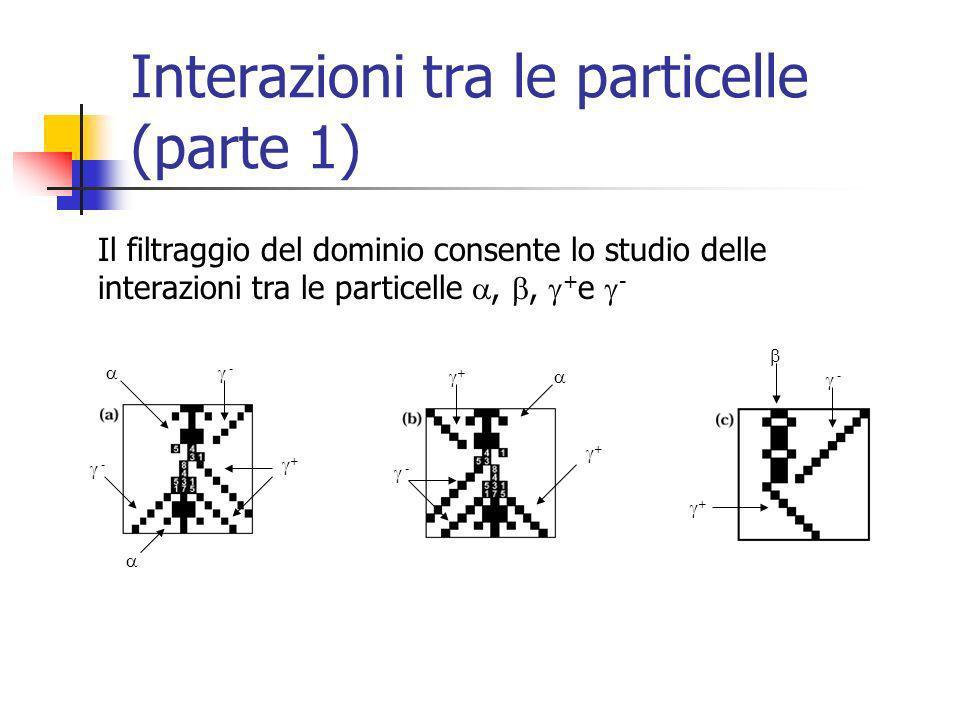 Interazioni tra le particelle (parte 1) Il filtraggio del dominio consente lo studio delle interazioni tra le particelle,, + e - - - + + - + - +