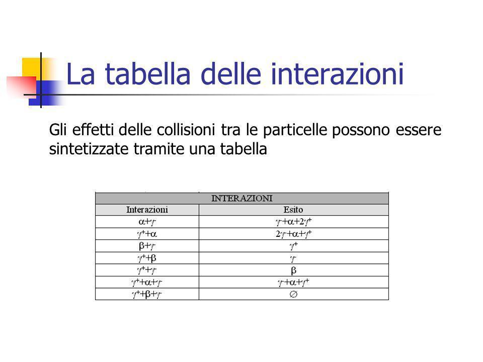 La tabella delle interazioni Gli effetti delle collisioni tra le particelle possono essere sintetizzate tramite una tabella