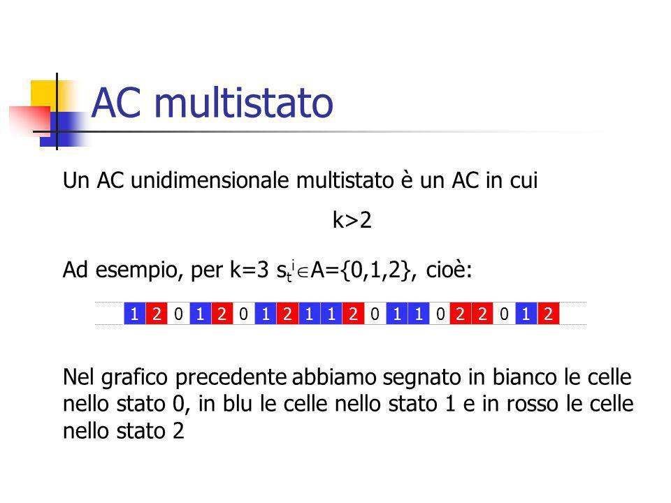 AC multistato Un AC unidimensionale multistato è un AC in cui k>2 Ad esempio, per k=3 s t i A={0,1,2}, cioè: 20111202110202121021 Nel grafico precedente abbiamo segnato in bianco le celle nello stato 0, in blu le celle nello stato 1 e in rosso le celle nello stato 2