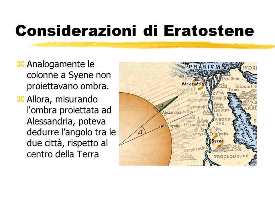 Considerazioni di Eratostene zAnalogamente le colonne a Syene non proiettavano ombra. zAllora, misurando lombra proiettata ad Alessandria, poteva dedu