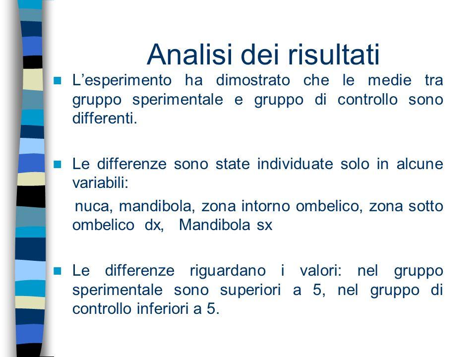 Lesperimento ha dimostrato che le medie tra gruppo sperimentale e gruppo di controllo sono differenti. Le differenze sono state individuate solo in al