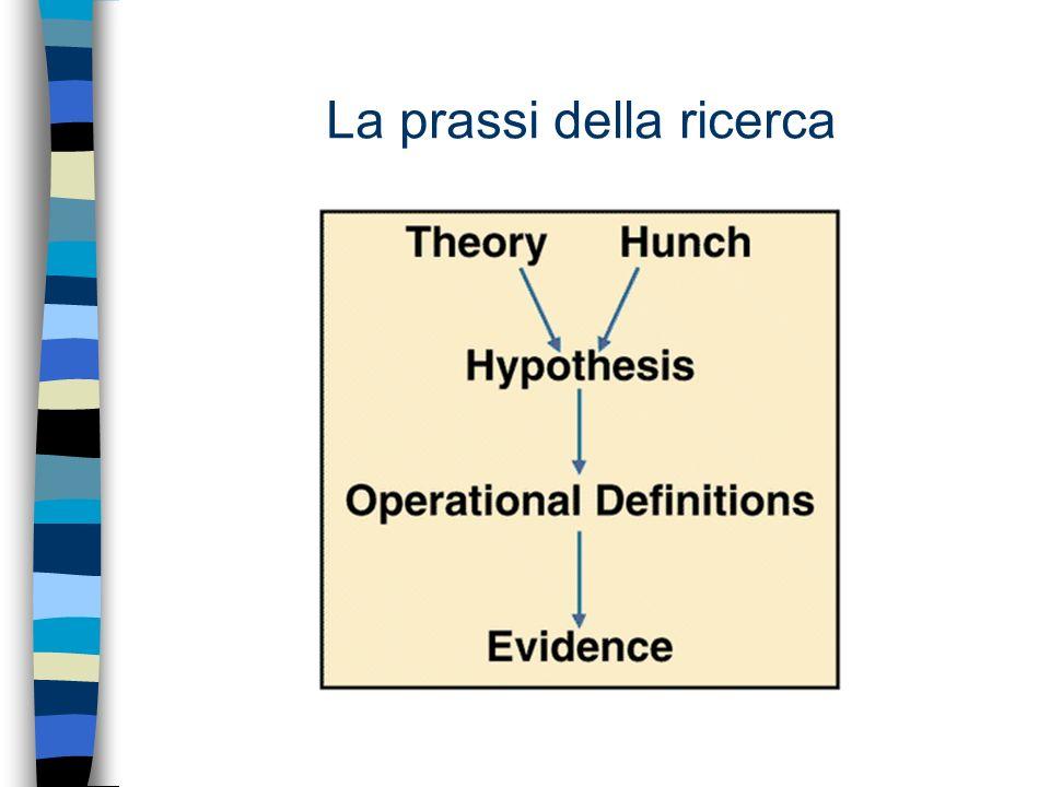 Il processo di ricerca Le fasi di questo percorso sono: –identificazione del problema di ricerca; –pianificazione del disegno sperimentale; –fase delle osservazioni; –fase delle analisi dei dati; –fase dell interpretazione dei dati; –fase della comunicazione dei risultati.