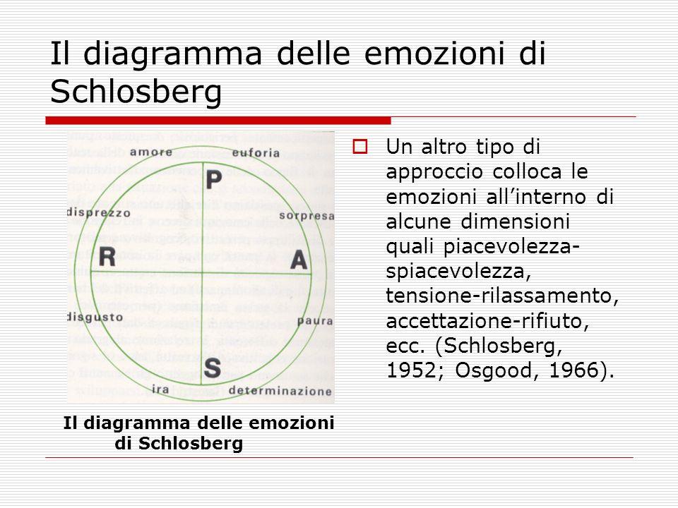 Il diagramma delle emozioni di Schlosberg Un altro tipo di approccio colloca le emozioni allinterno di alcune dimensioni quali piacevolezza- spiacevol
