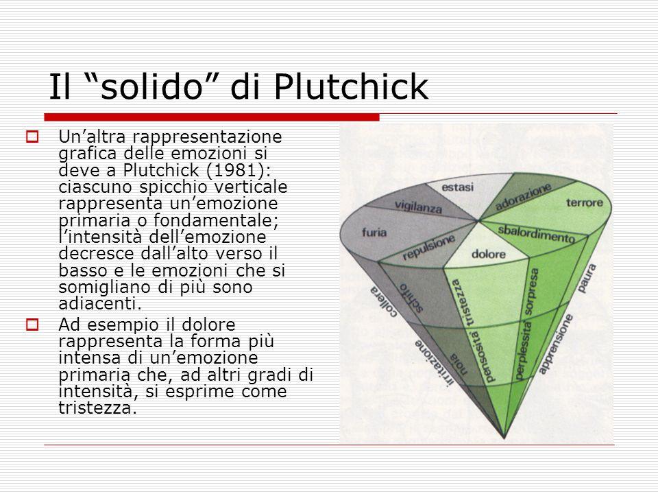 Il solido di Plutchick Unaltra rappresentazione grafica delle emozioni si deve a Plutchick (1981): ciascuno spicchio verticale rappresenta unemozione