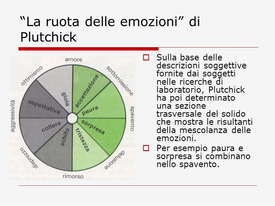 La ruota delle emozioni di Plutchick Sulla base delle descrizioni soggettive fornite dai soggetti nelle ricerche di laboratorio, Plutchick ha poi dete