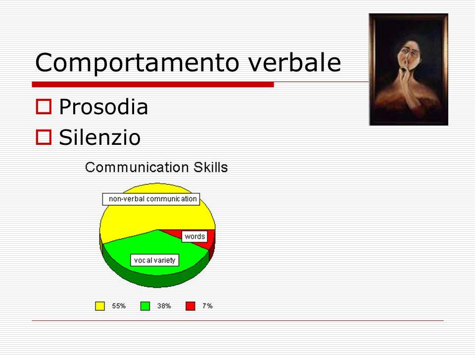 Comportamento verbale Prosodia Silenzio