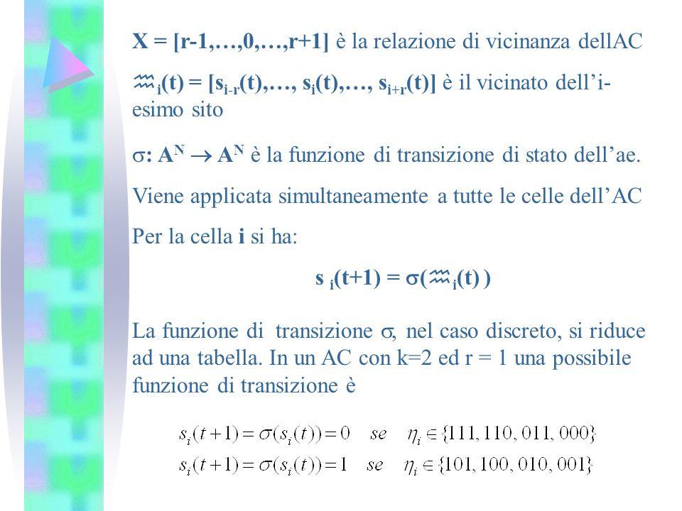 X = [r-1,…,0,…,r+1] è la relazione di vicinanza dellAC i (t) = [s i-r (t),…, s i (t),…, s i+r (t)] è il vicinato delli- esimo sito : A N A N è la funz