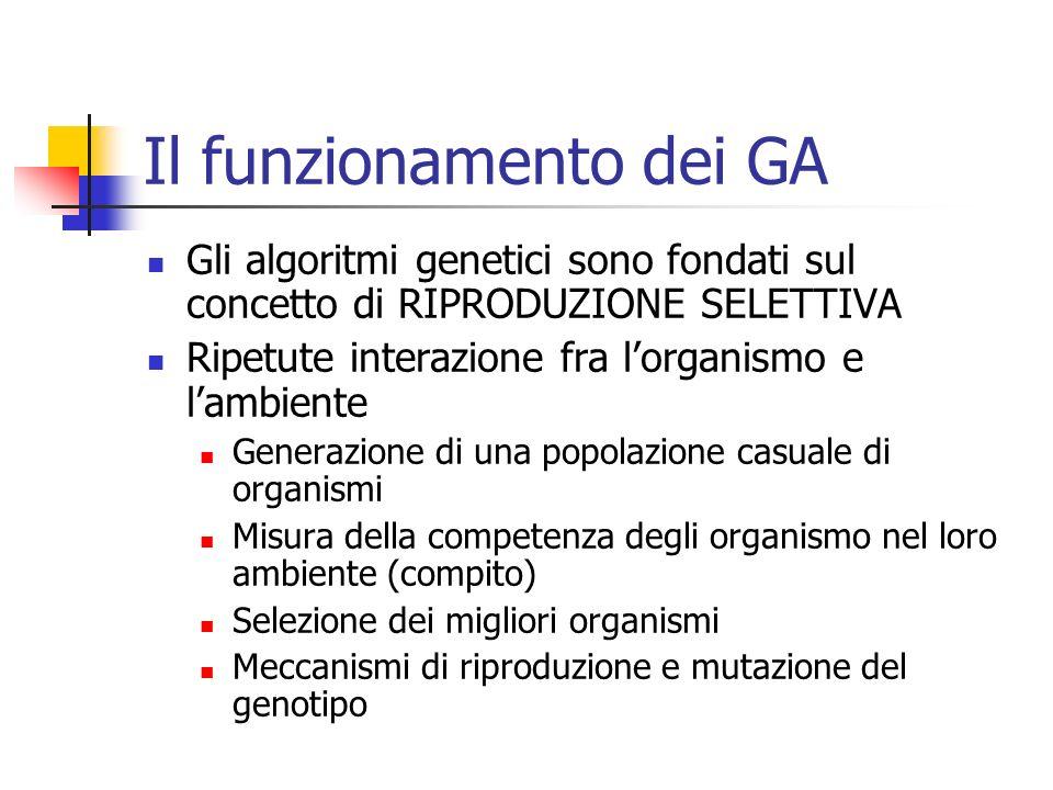 Il funzionamento dei GA Gli algoritmi genetici sono fondati sul concetto di RIPRODUZIONE SELETTIVA Ripetute interazione fra lorganismo e lambiente Gen