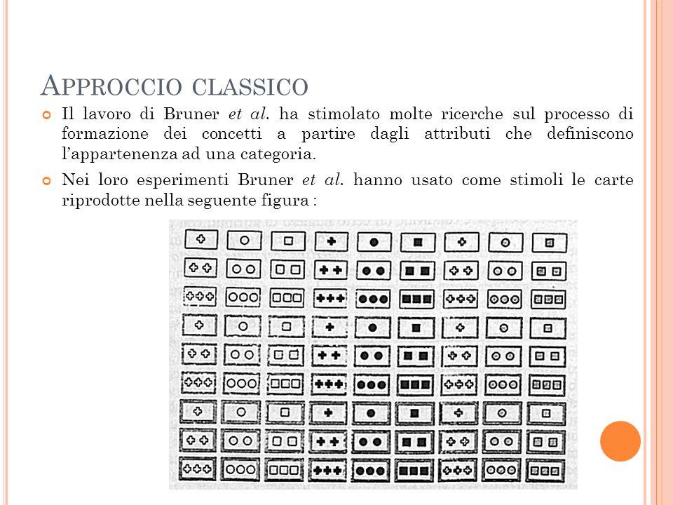 A PPROCCIO CLASSICO Il lavoro di Bruner et al. ha stimolato molte ricerche sul processo di formazione dei concetti a partire dagli attributi che defin