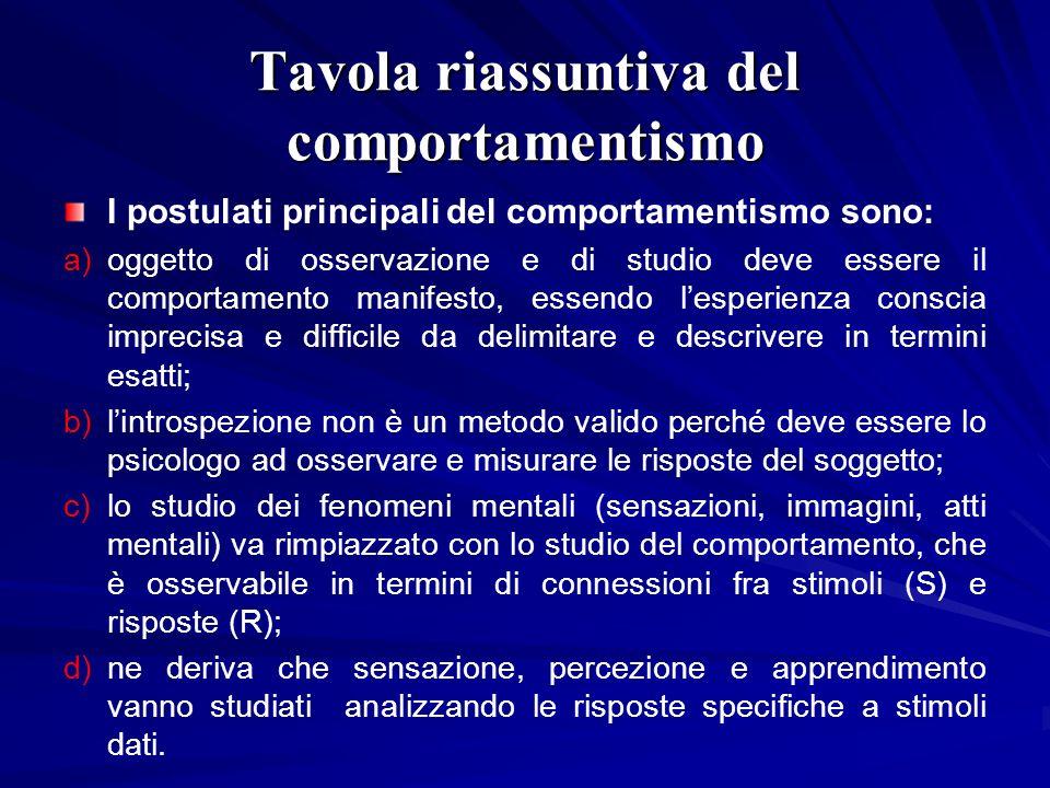 Tavola riassuntiva del comportamentismo I postulati principali del comportamentismo sono: a)oggetto di osservazione e di studio deve essere il comport