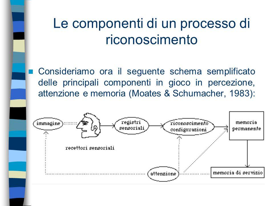 Le componenti di un processo di riconoscimento Consideriamo ora il seguente schema semplificato delle principali componenti in gioco in percezione, at