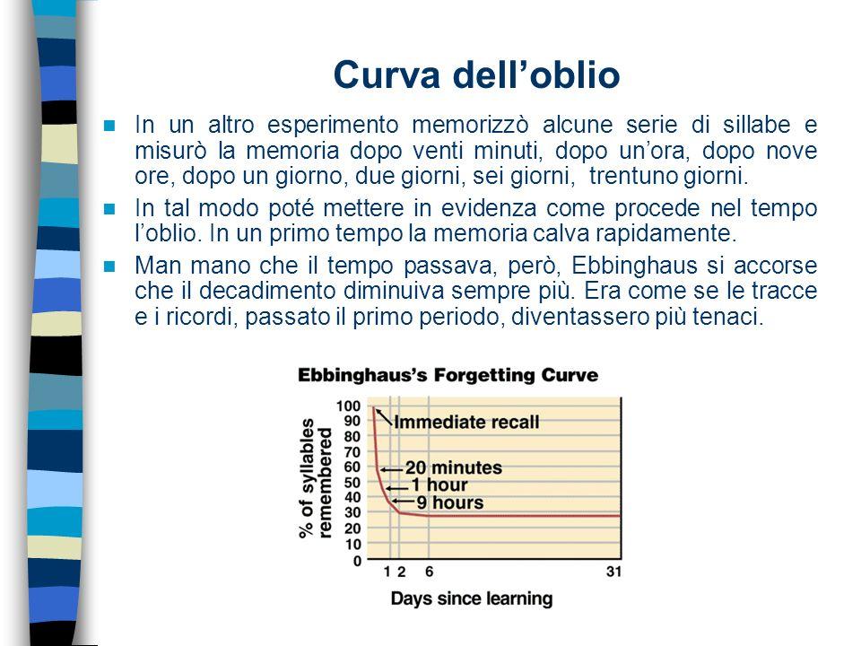 Apprendimento massivo e distribuito In un terzo esperimento fece più sedute di apprendimento dello stesso materiale in giorni successivi.