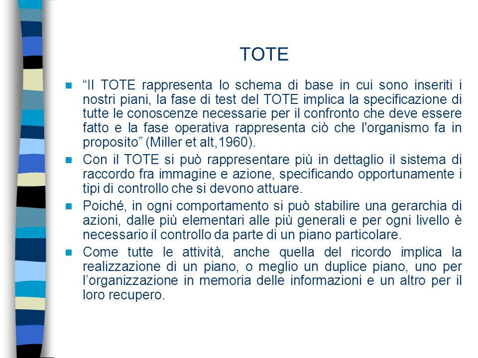 TOTE Il TOTE rappresenta lo schema di base in cui sono inseriti i nostri piani, la fase di test del TOTE implica la specificazione di tutte le conosce