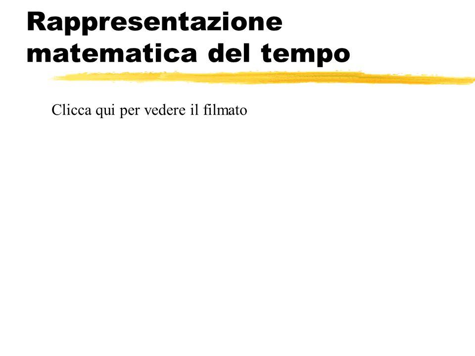 Rappresentazione matematica del tempo Clicca qui per vedere il filmato