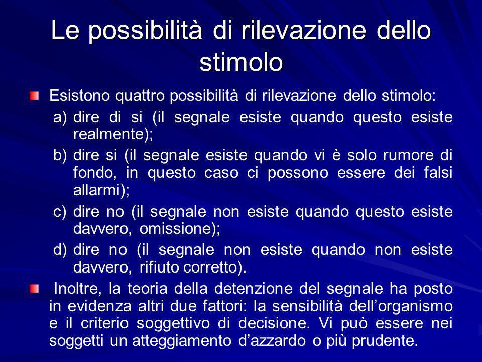 Le possibilità di rilevazione dello stimolo Esistono quattro possibilità di rilevazione dello stimolo: a)dire di si (il segnale esiste quando questo e
