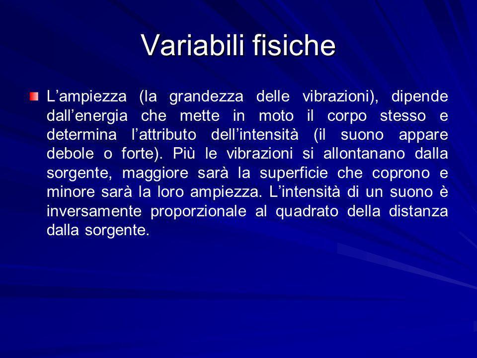Variabili fisiche Lampiezza (la grandezza delle vibrazioni), dipende dallenergia che mette in moto il corpo stesso e determina lattributo dellintensit