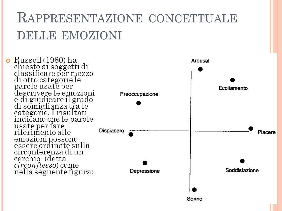 R APPRESENTAZIONE CONCETTUALE DELLE EMOZIONI Russell (1980) ha chiesto ai soggetti di classificare per mezzo di otto categorie le parole usate per descrivere le emozioni e di giudicare il grado di somiglianza tra le categorie.