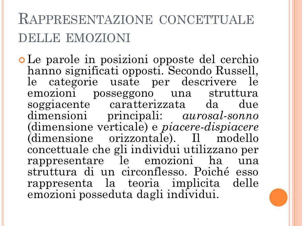 R APPRESENTAZIONE CONCETTUALE DELLE EMOZIONI Le parole in posizioni opposte del cerchio hanno significati opposti. Secondo Russell, le categorie usate