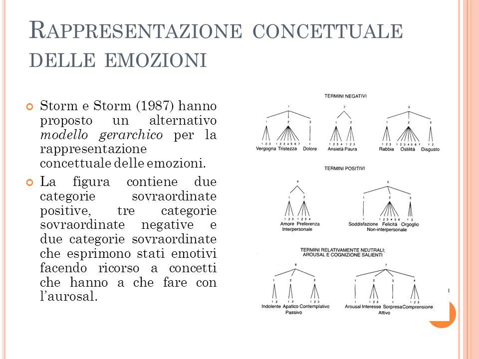 R APPRESENTAZIONE CONCETTUALE DELLE EMOZIONI Storm e Storm (1987) hanno proposto un alternativo modello gerarchico per la rappresentazione concettuale delle emozioni.