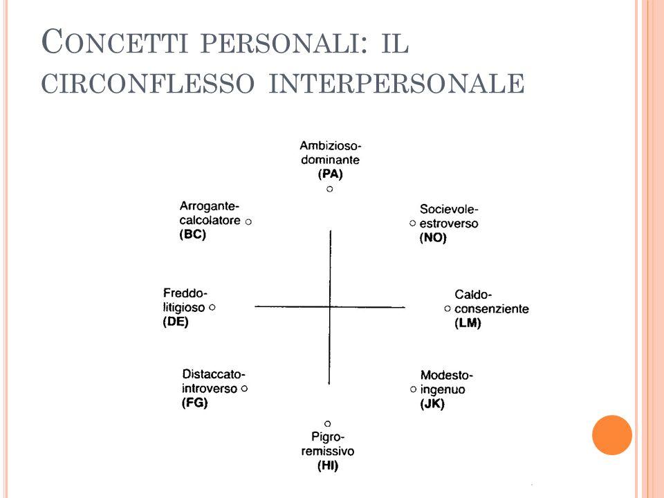 C ONCETTI PERSONALI : IL CIRCONFLESSO INTERPERSONALE