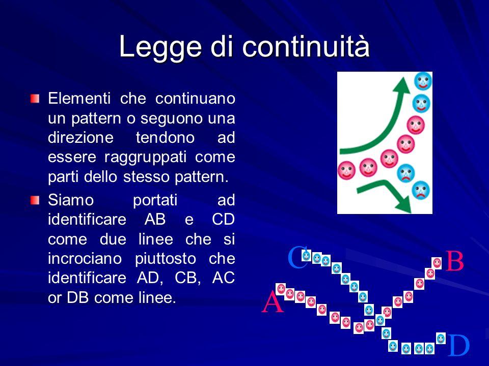 Legge di continuità Elementi che continuano un pattern o seguono una direzione tendono ad essere raggruppati come parti dello stesso pattern. Siamo po