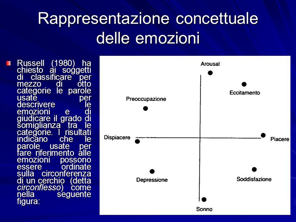 Rappresentazione concettuale delle emozioni Russell (1980) ha chiesto ai soggetti di classificare per mezzo di otto categorie le parole usate per desc