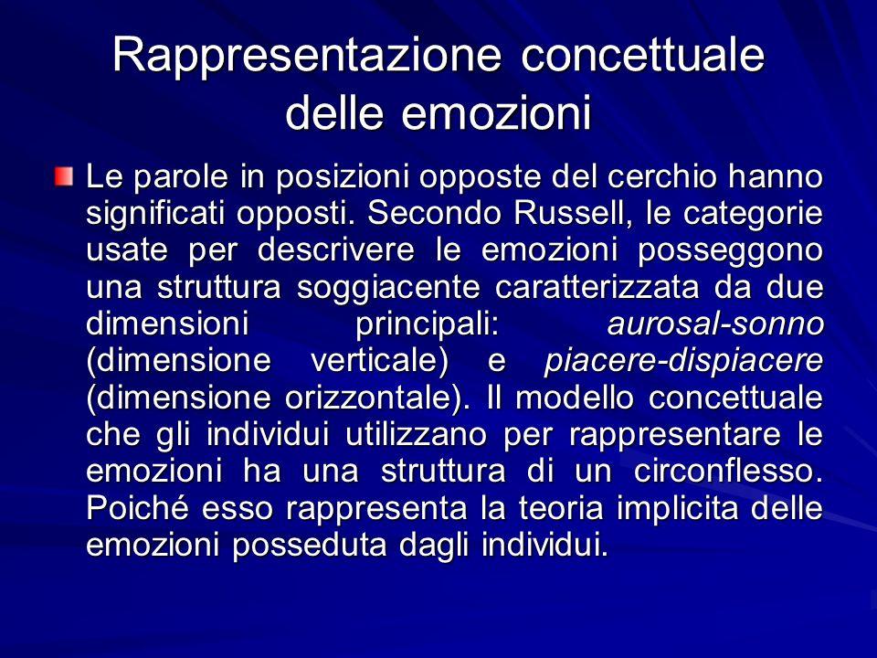 Rappresentazione concettuale delle emozioni Le parole in posizioni opposte del cerchio hanno significati opposti. Secondo Russell, le categorie usate