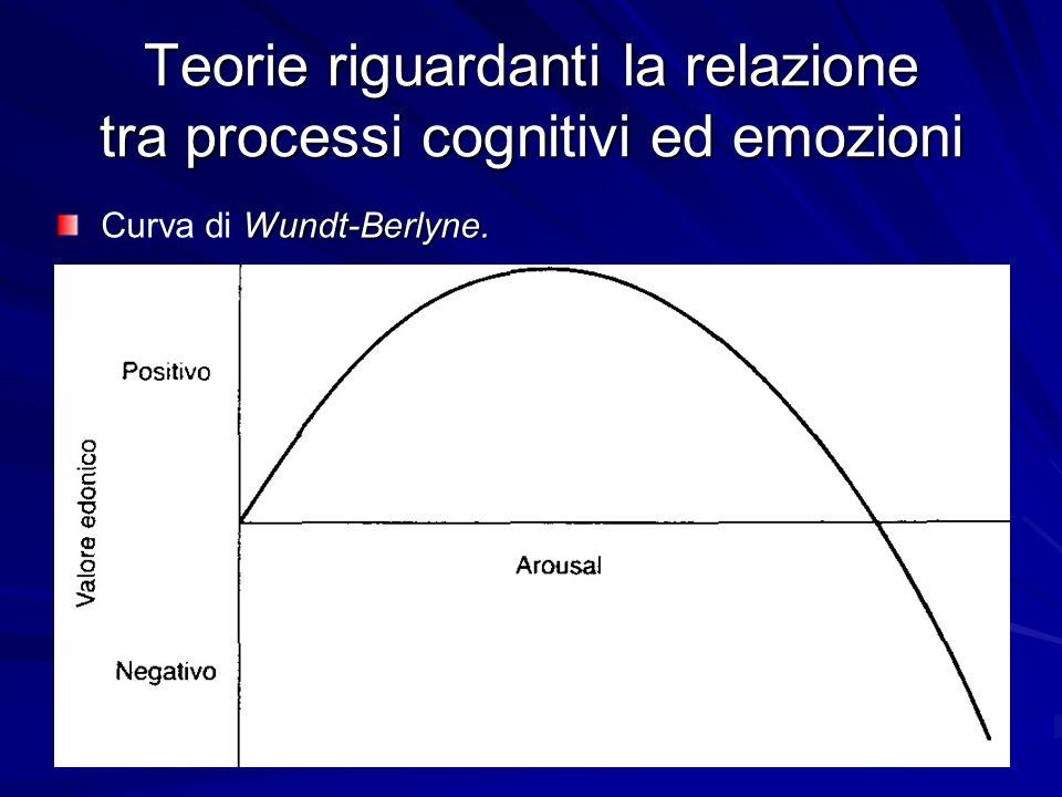 Teorie riguardanti la relazione tra processi cognitivi ed emozioni Wundt-Berlyne. Curva di Wundt-Berlyne.