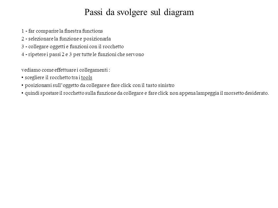 Passi da svolgere sul diagram 1 - far comparire la finestra functions 2 - selezionare la funzione e posizionarla 3 - collegare oggetti e funzioni con