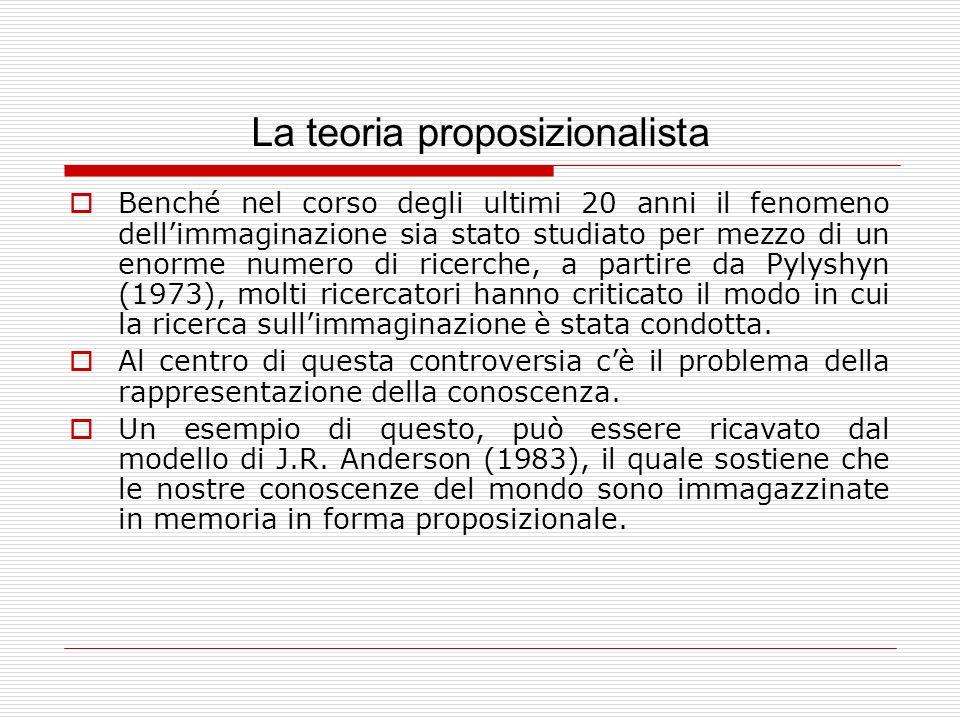 La teoria proposizionalista Benché nel corso degli ultimi 20 anni il fenomeno dellimmaginazione sia stato studiato per mezzo di un enorme numero di ricerche, a partire da Pylyshyn (1973), molti ricercatori hanno criticato il modo in cui la ricerca sullimmaginazione è stata condotta.