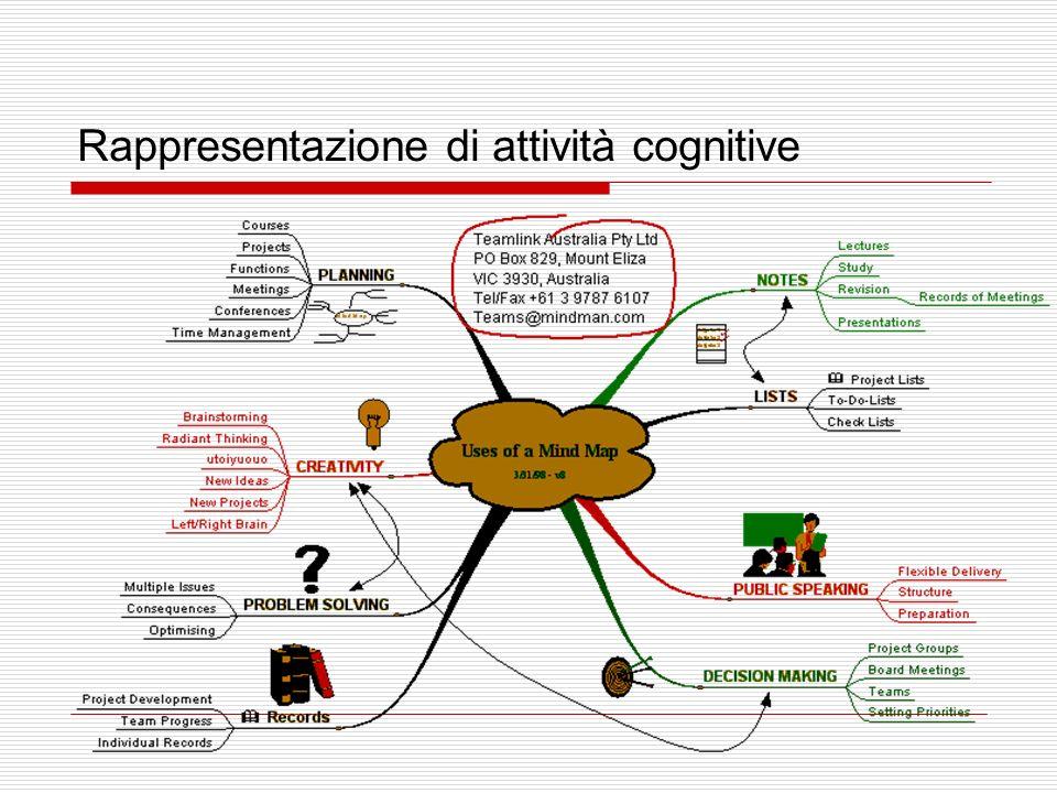 Rappresentazione di attività cognitive