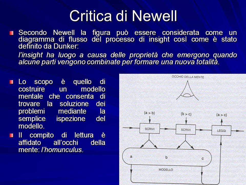 Critica di Newell Lo scopo è quello di costruire un modello mentale che consenta di trovare la soluzione dei problemi mediante la semplice ispezione d