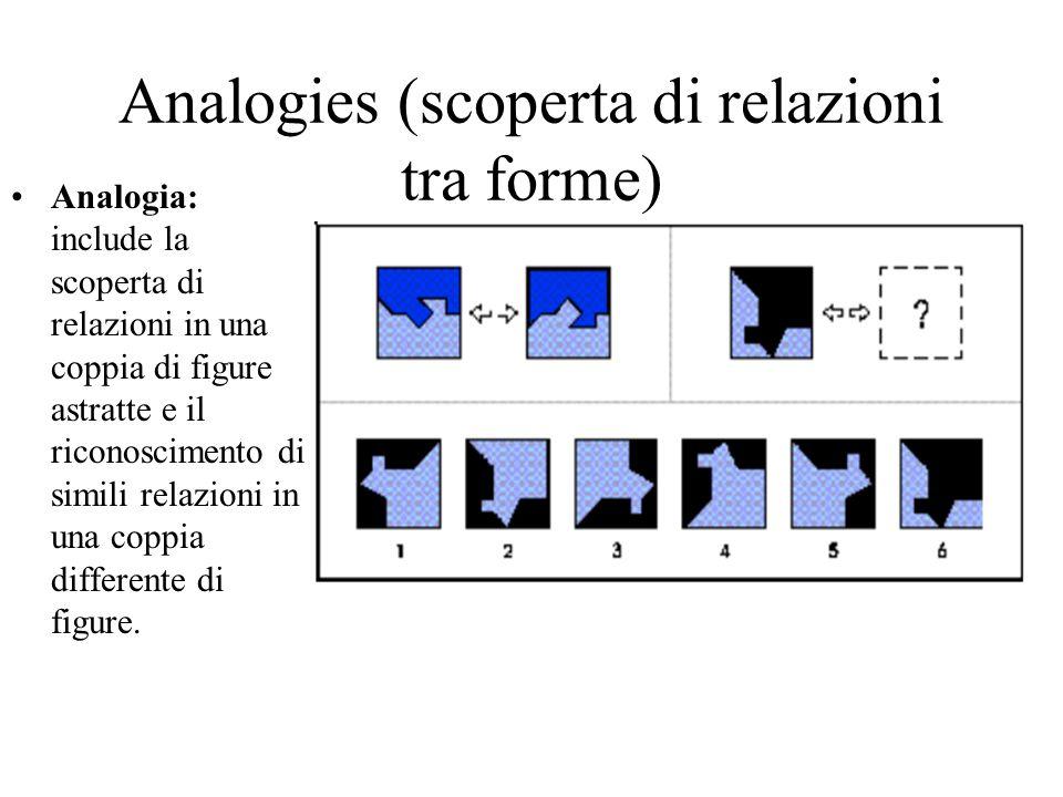 Construction (analisi sintesi e rotazione di disegni tridimensionali per costruire nuove figure)