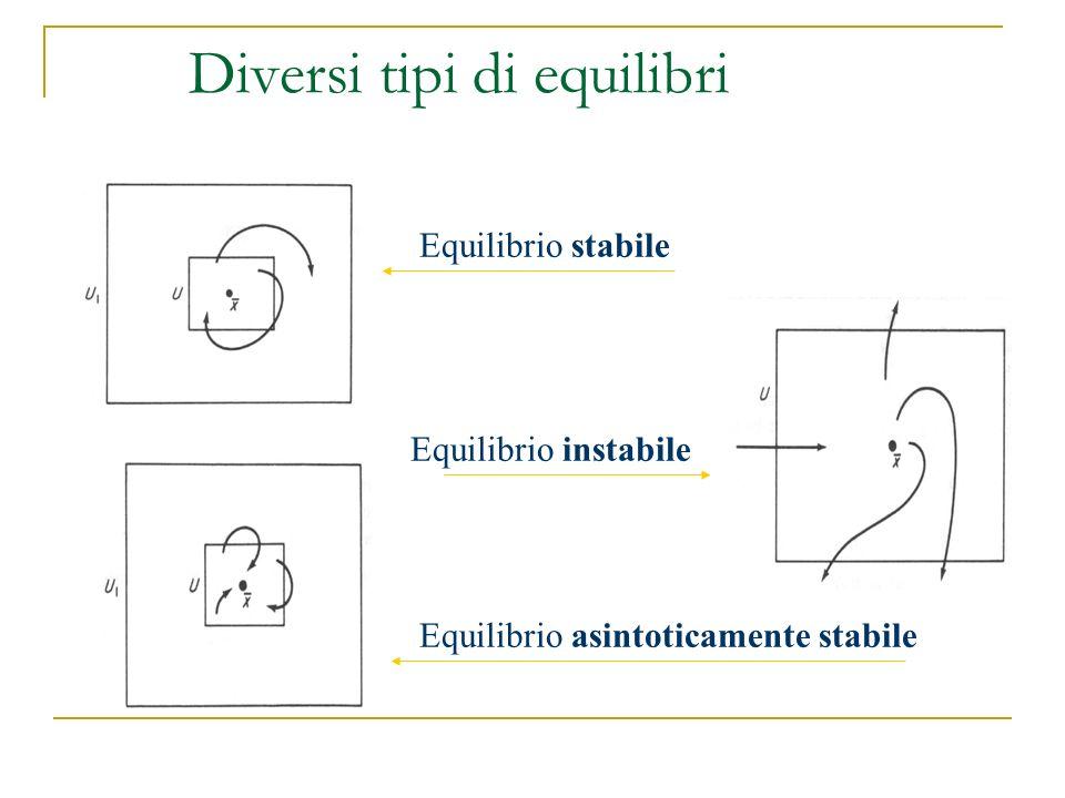 Diversi tipi di equilibri Equilibrio stabile Equilibrio instabile Equilibrio asintoticamente stabile