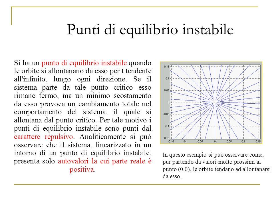 Punti di equilibrio instabile Si ha un punto di equilibrio instabile quando le orbite si allontanano da esso per t tendente all'infinito, lungo ogni d