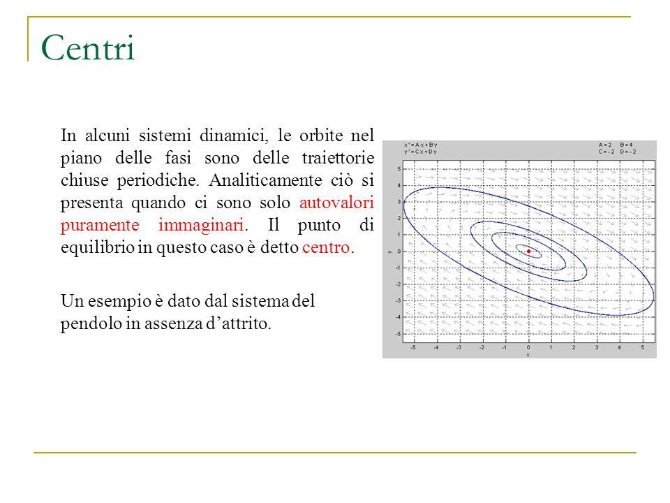 Centri In alcuni sistemi dinamici, le orbite nel piano delle fasi sono delle traiettorie chiuse periodiche. Analiticamente ciò si presenta quando ci s