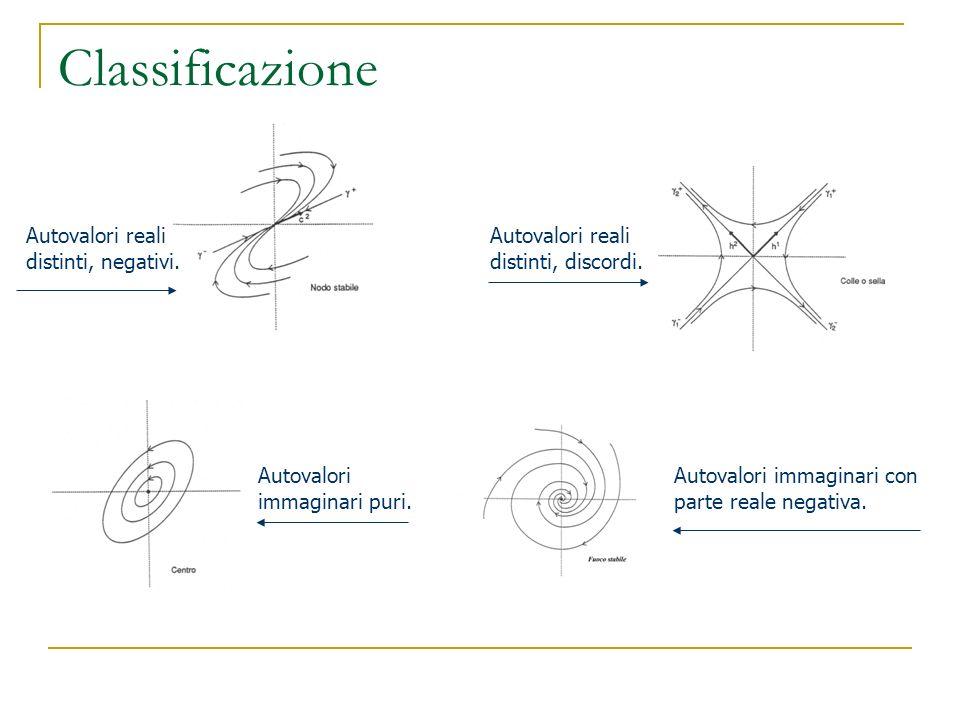 Classificazione Autovalori reali distinti, negativi. Autovalori reali distinti, discordi. Autovalori immaginari puri. Autovalori immaginari con parte
