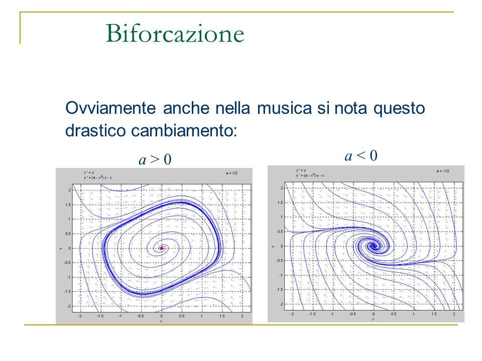 Biforcazione Ovviamente anche nella musica si nota questo drastico cambiamento: a < 0 a > 0