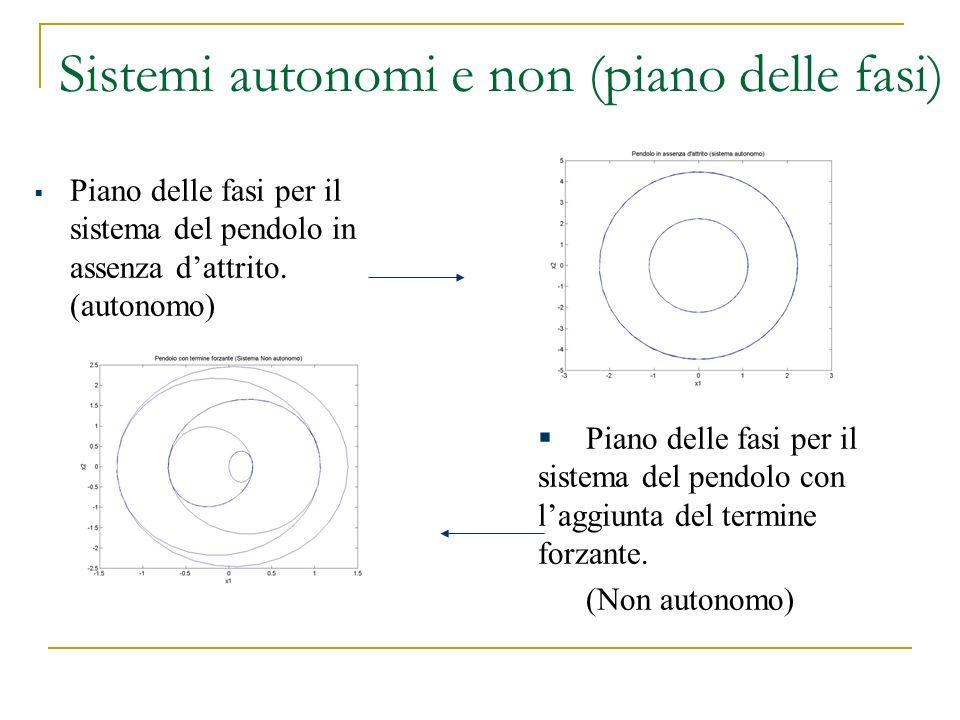 Sistemi autonomi e non (piano delle fasi) Piano delle fasi per il sistema del pendolo in assenza dattrito. (autonomo) Piano delle fasi per il sistema