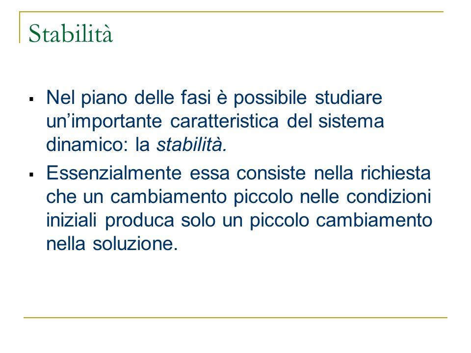 Stabilità Nel piano delle fasi è possibile studiare unimportante caratteristica del sistema dinamico: la stabilità. Essenzialmente essa consiste nella
