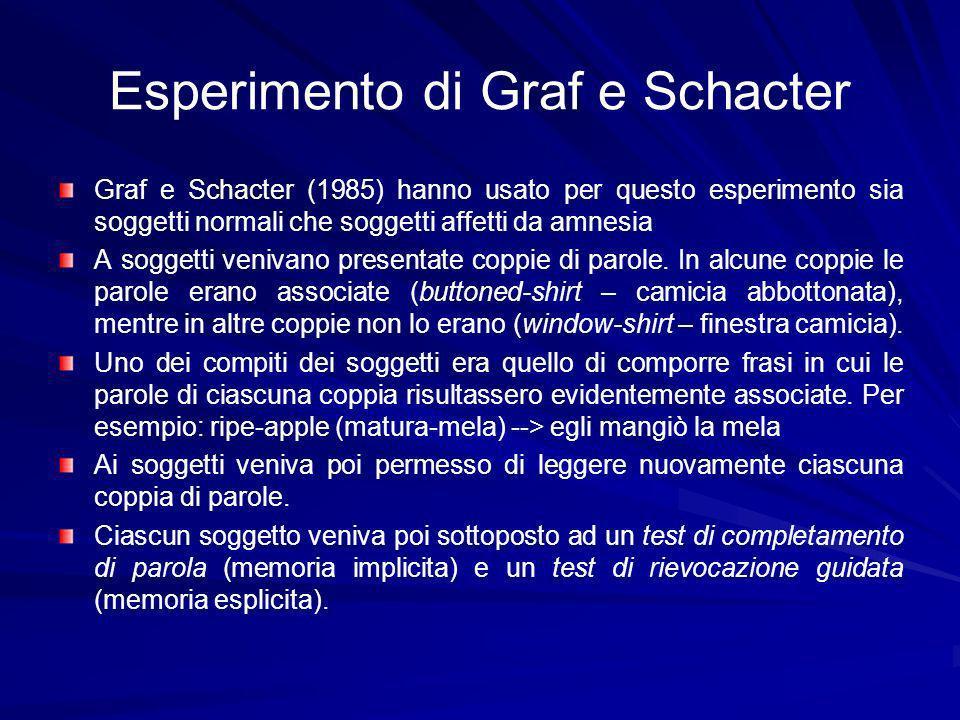 Esperimento di Graf e Schacter Graf e Schacter (1985) hanno usato per questo esperimento sia soggetti normali che soggetti affetti da amnesia A soggetti venivano presentate coppie di parole.