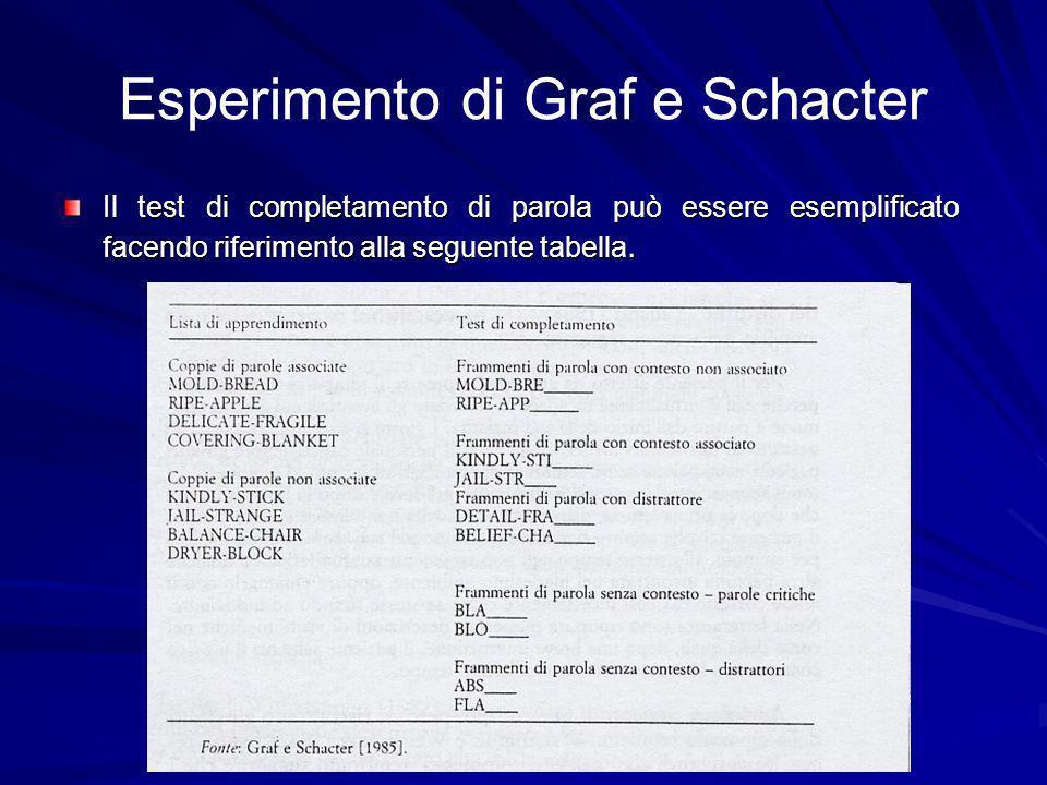 Esperimento di Graf e Schacter Il test di completamento di parola può essere esemplificato facendo riferimento alla seguente tabella.