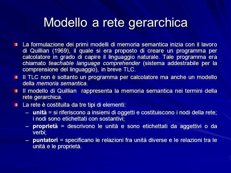 Modello a rete gerarchica La formulazione dei primi modelli di memoria semantica inizia con il lavoro di Quillian (1969), il quale si era proposto di creare un programma per calcolatore in grado di capire il linguaggio naturale.