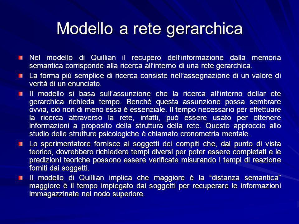 Modello a rete gerarchica Nel modello di Quillian il recupero dellinformazione dalla memoria semantica corrisponde alla ricerca allinterno di una rete gerarchica.