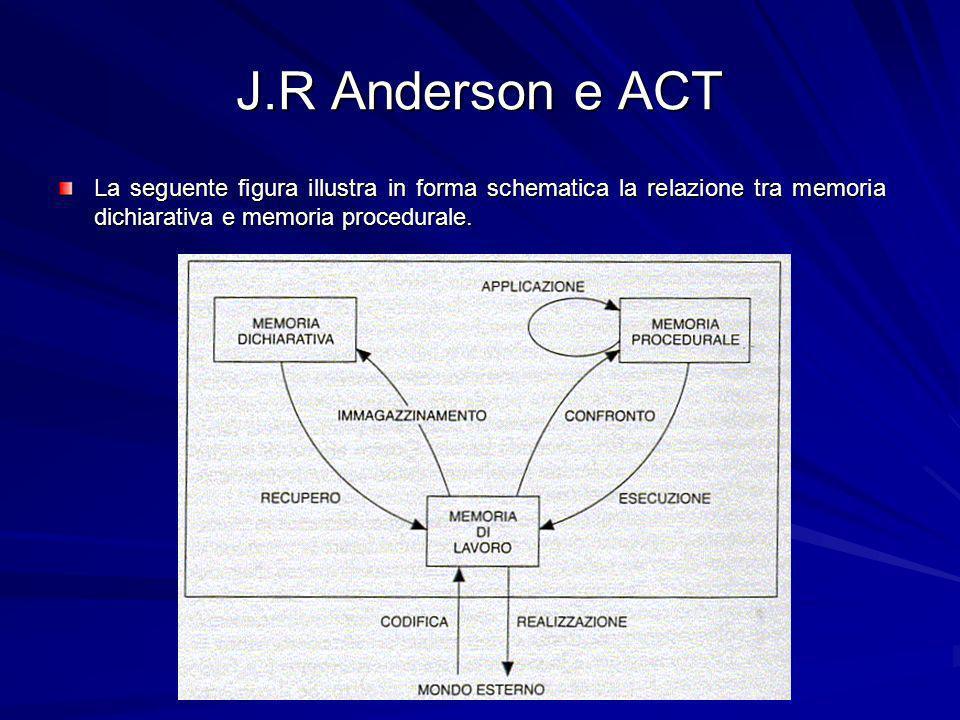 J.R Anderson e ACT La seguente figura illustra in forma schematica la relazione tra memoria dichiarativa e memoria procedurale.