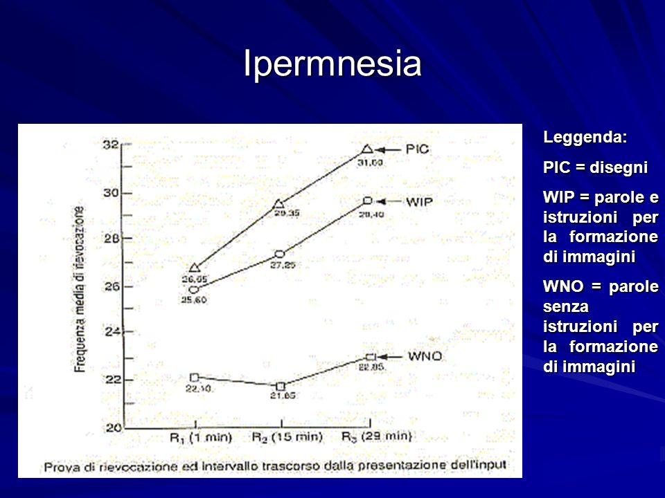 Ipermnesia Leggenda: PIC = disegni WIP = parole e istruzioni per la formazione di immagini WNO = parole senza istruzioni per la formazione di immagini
